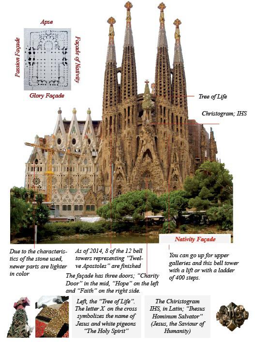 what to see in la sagrada familia church